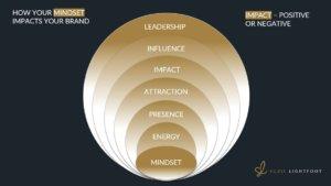 Suzie_Lightfoot_Personal Brand Expert_Mindset Matters